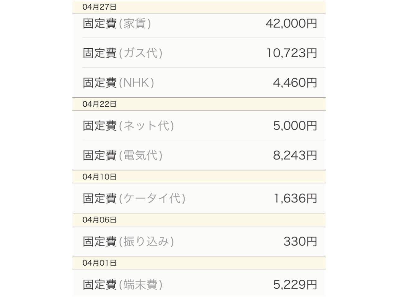 2020年4月の生活費は¥80415