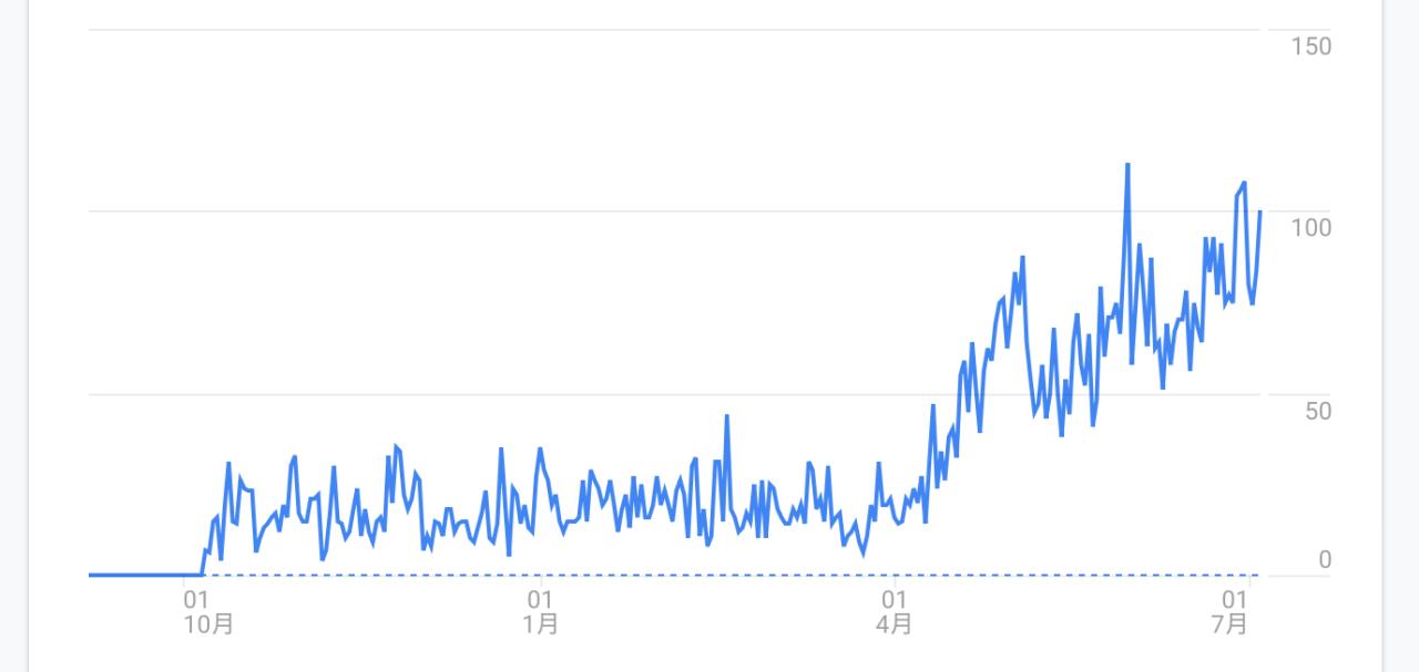 PV数は半年くらいから少し上がり始めた印象